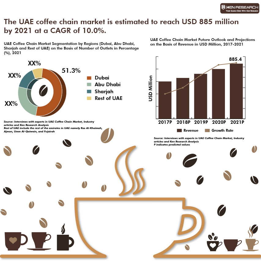 UAE Coffee Chain Market