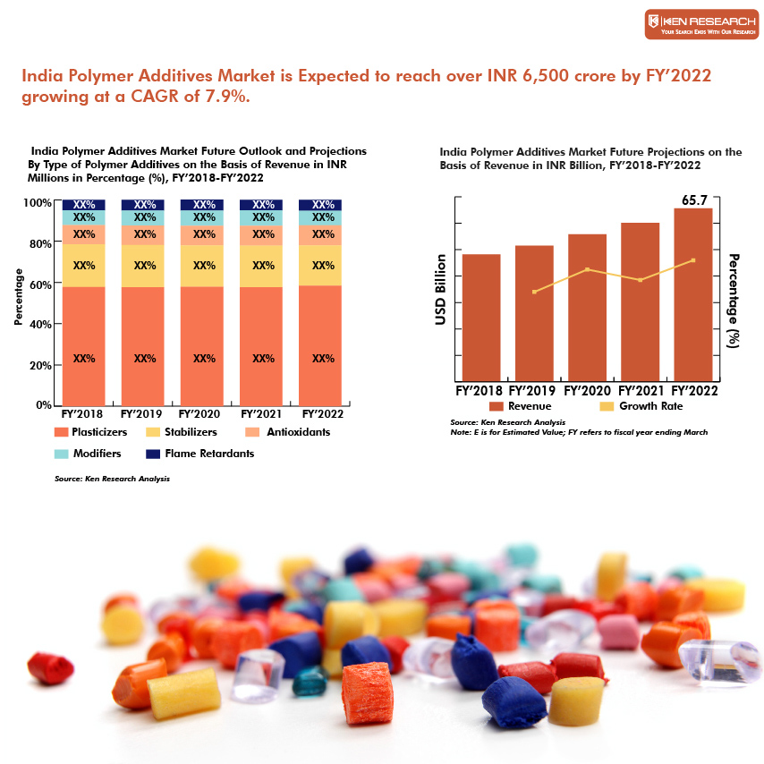 India Polymer Additives Market