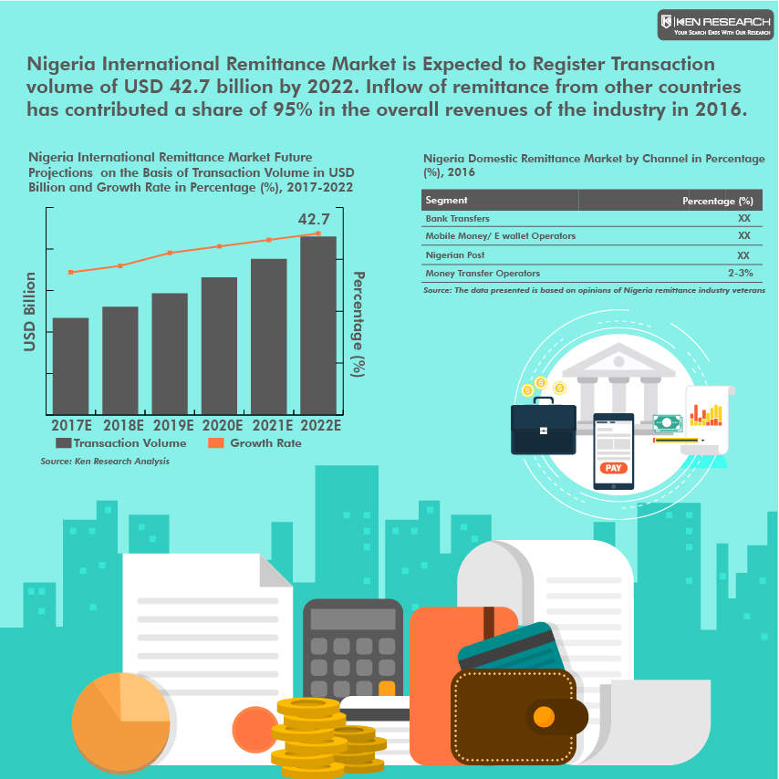Outlook To 2022 Provides A Comprehensive Ysis Of International Inbound Outbound Domestic Remittance And Bill Payments Market In Nigeria
