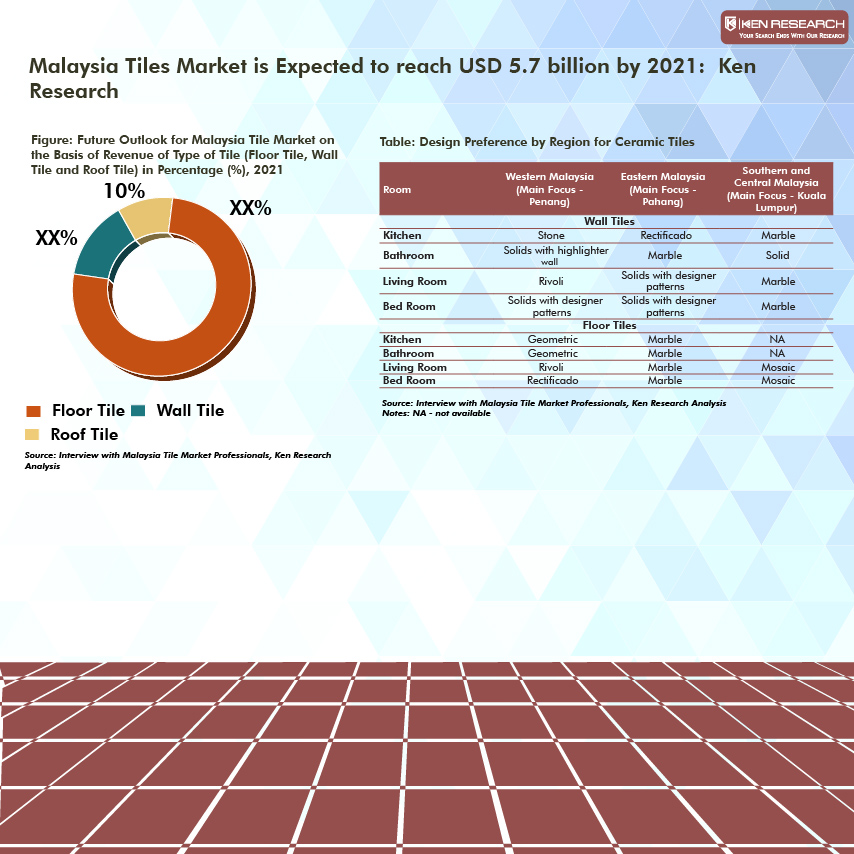 Malaysia Tiles Industry Analysis, Malaysia Wall and Floor Tiles ...
