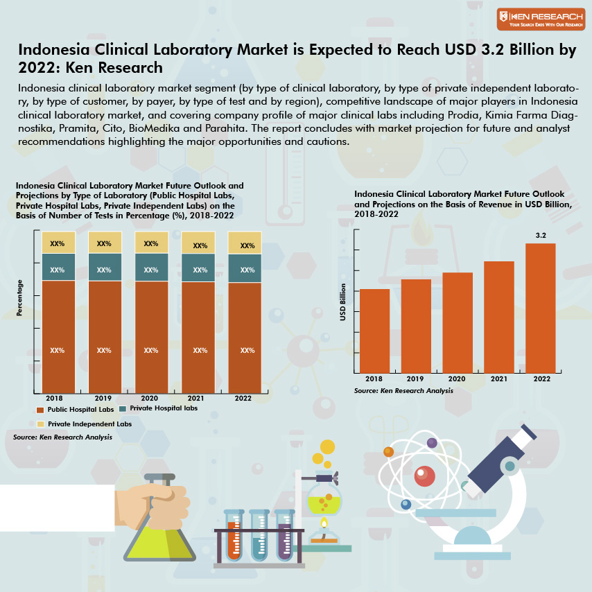 Indonesia Clinical Laboratory Market Research Report