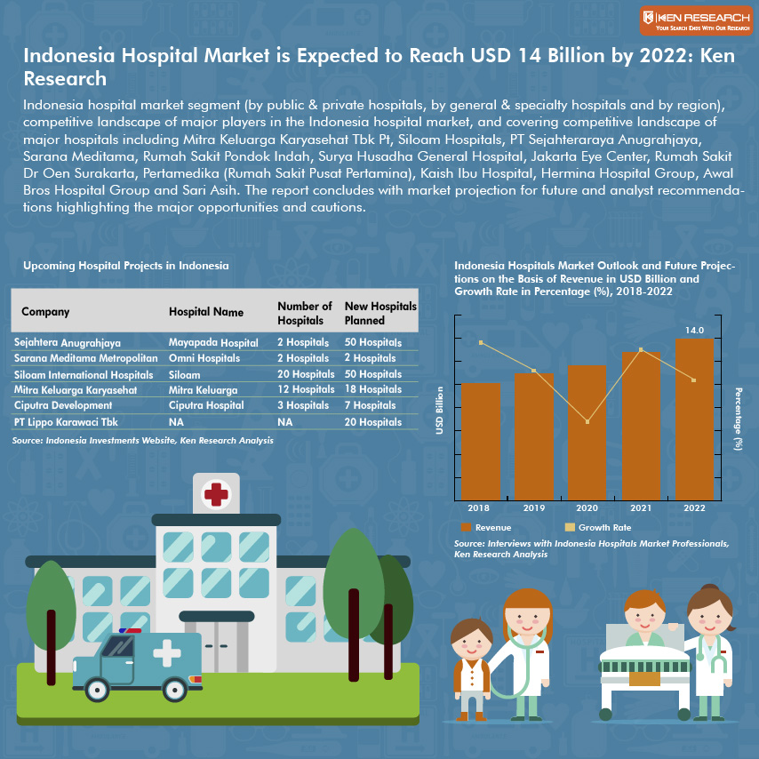 Indonesia Hospital Market