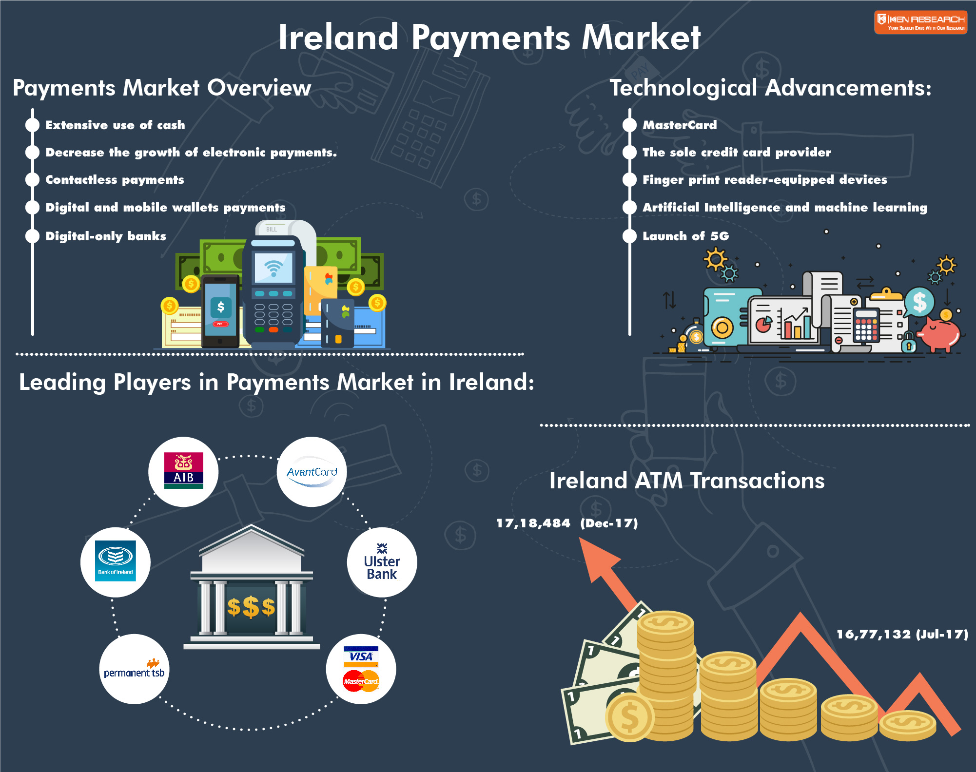 Ireland Payments Market