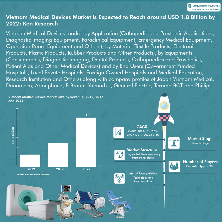 Vietnam Medical Device Market