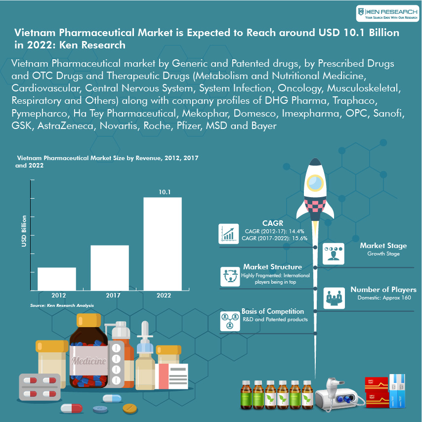Vietnam Pharmaceutical Market Research