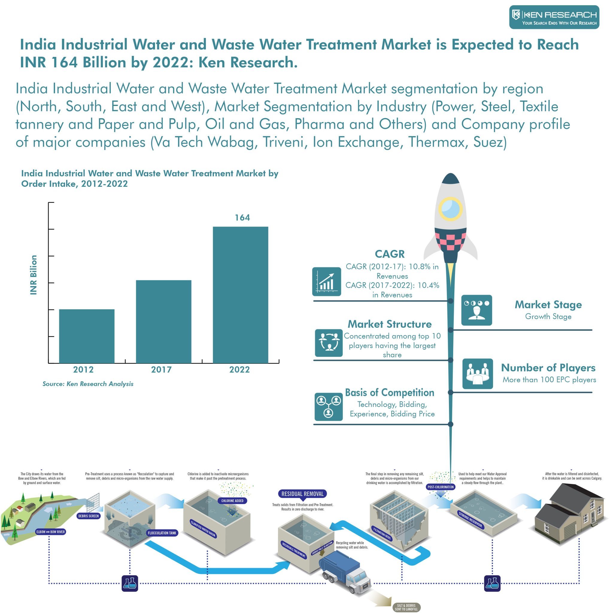 India Industrial Water and Waste Water Treatment Market