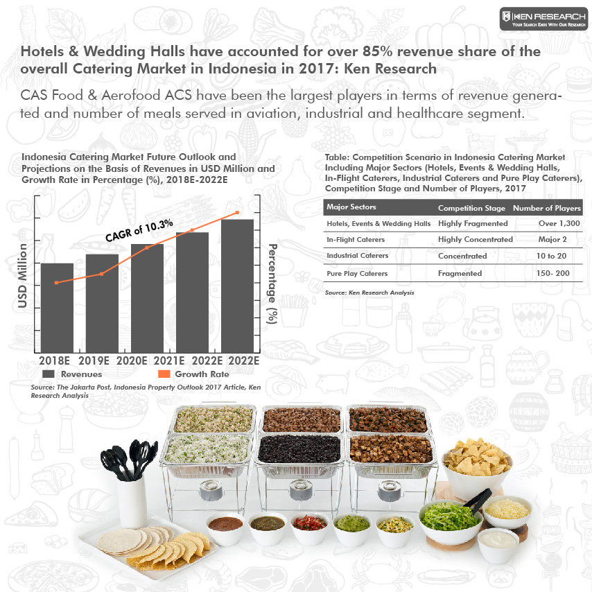 Indonesia Catering Market