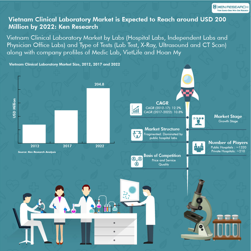 Vietnam Clinical Laboratory Market Research