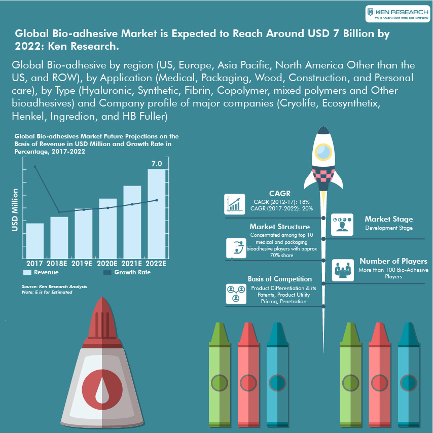 Global Bioadhesive Market