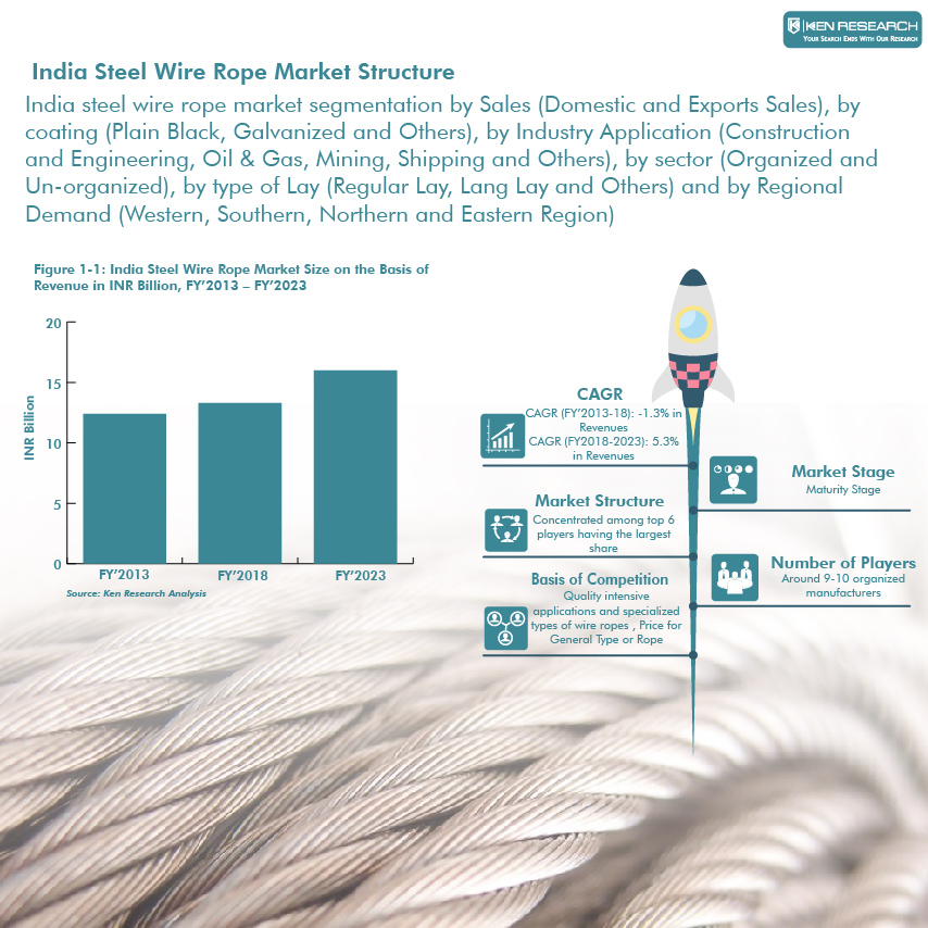 Steel Wire Rope Market, India Steel Wire Rope Coating, Indian Steel ...
