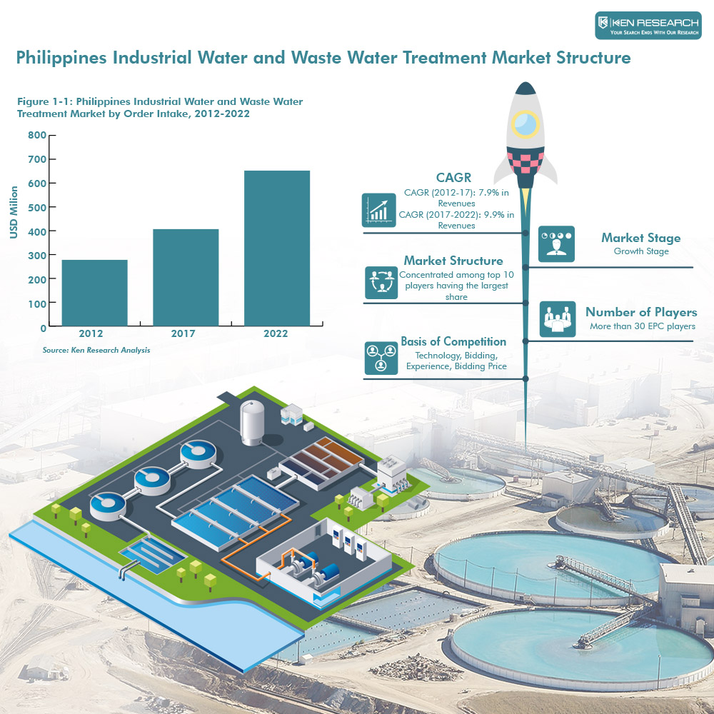 Philippines Industrial Water and Waste Water Treatment Market