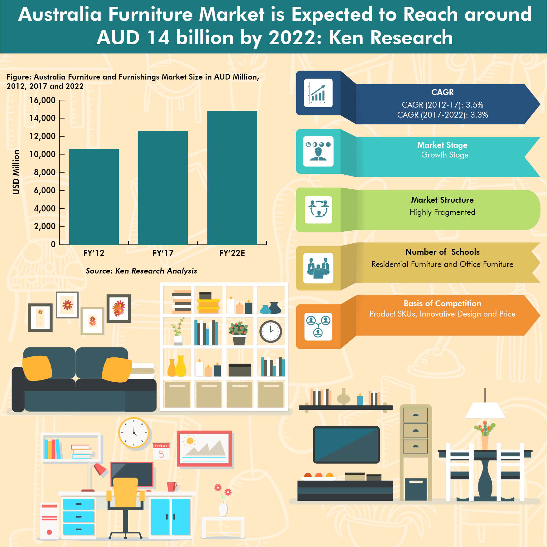 Australia Furniture Market Furnishings Industry Size Value Chain