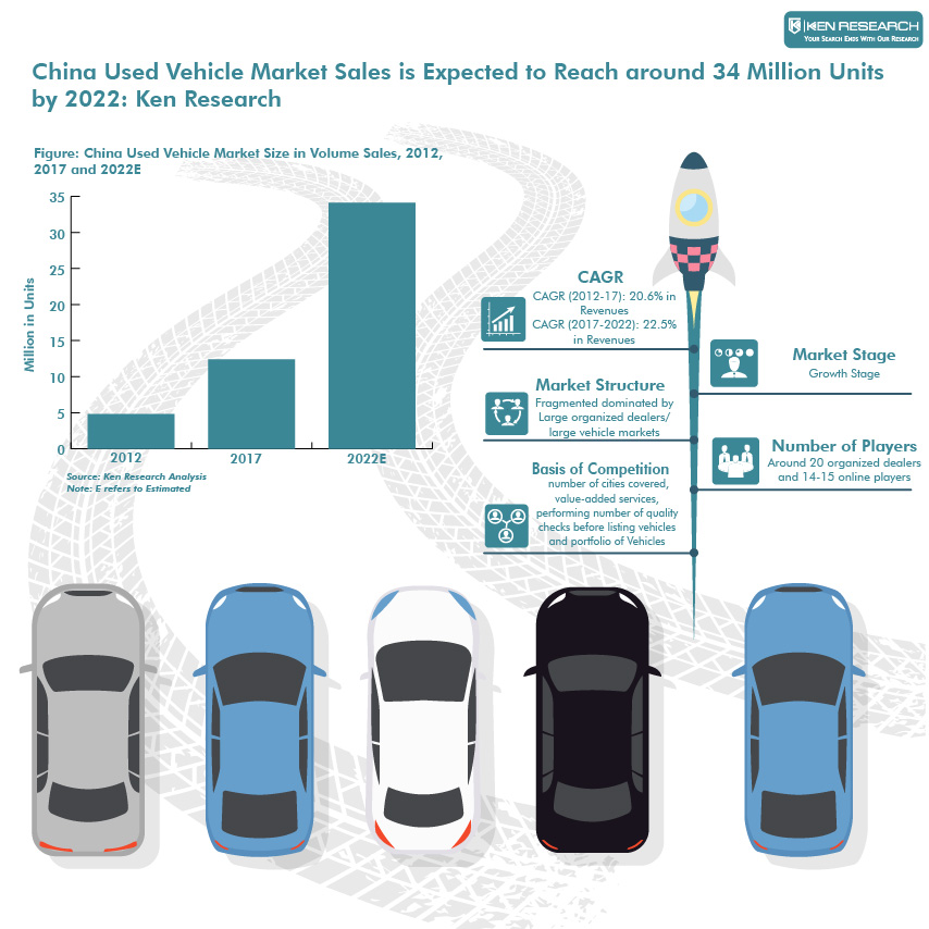 China Used Vehicle Market