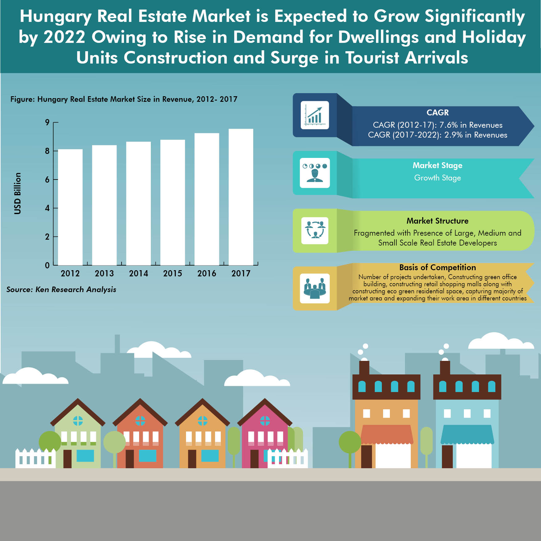 Hungary Real Estate Market