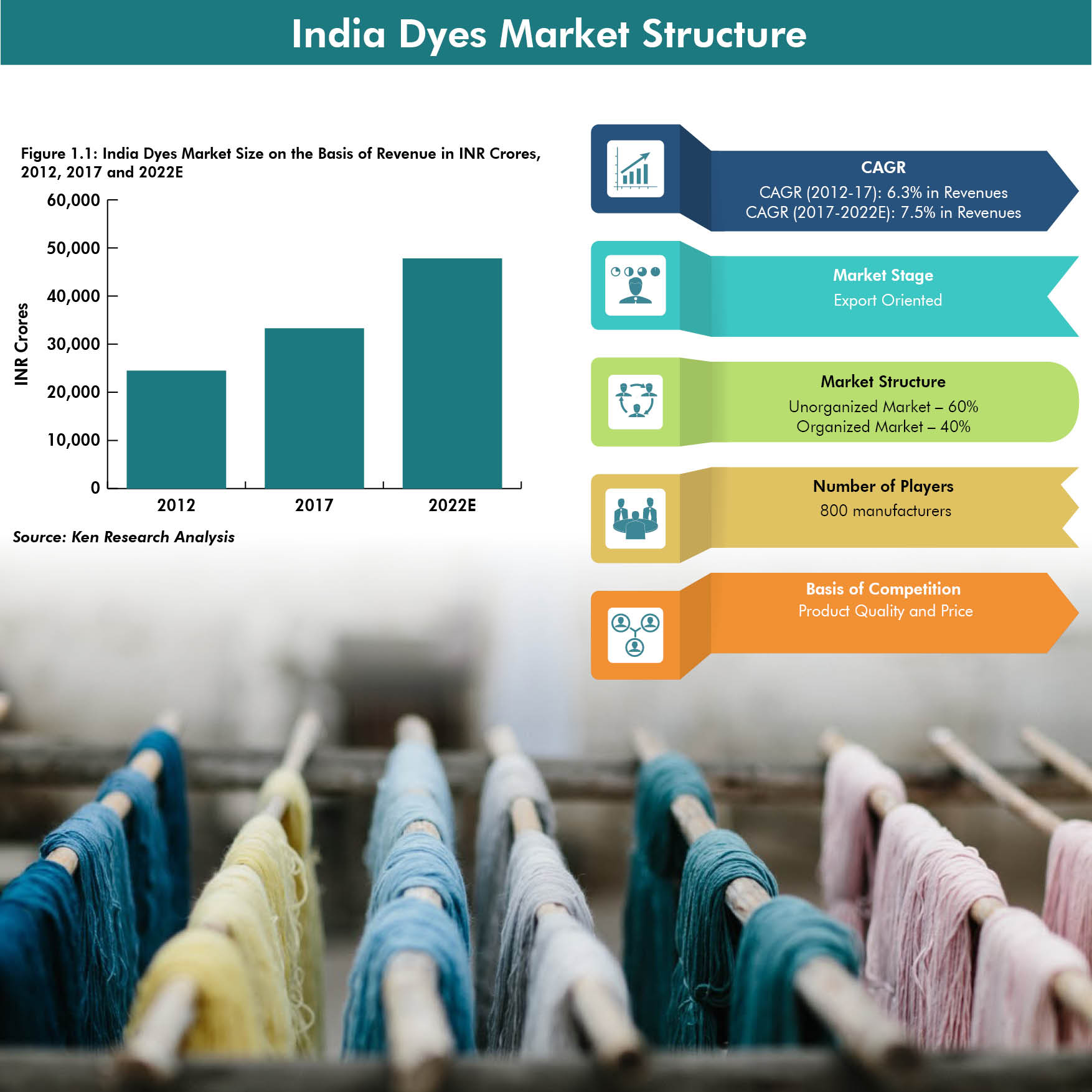 India Dyes Market Infographic