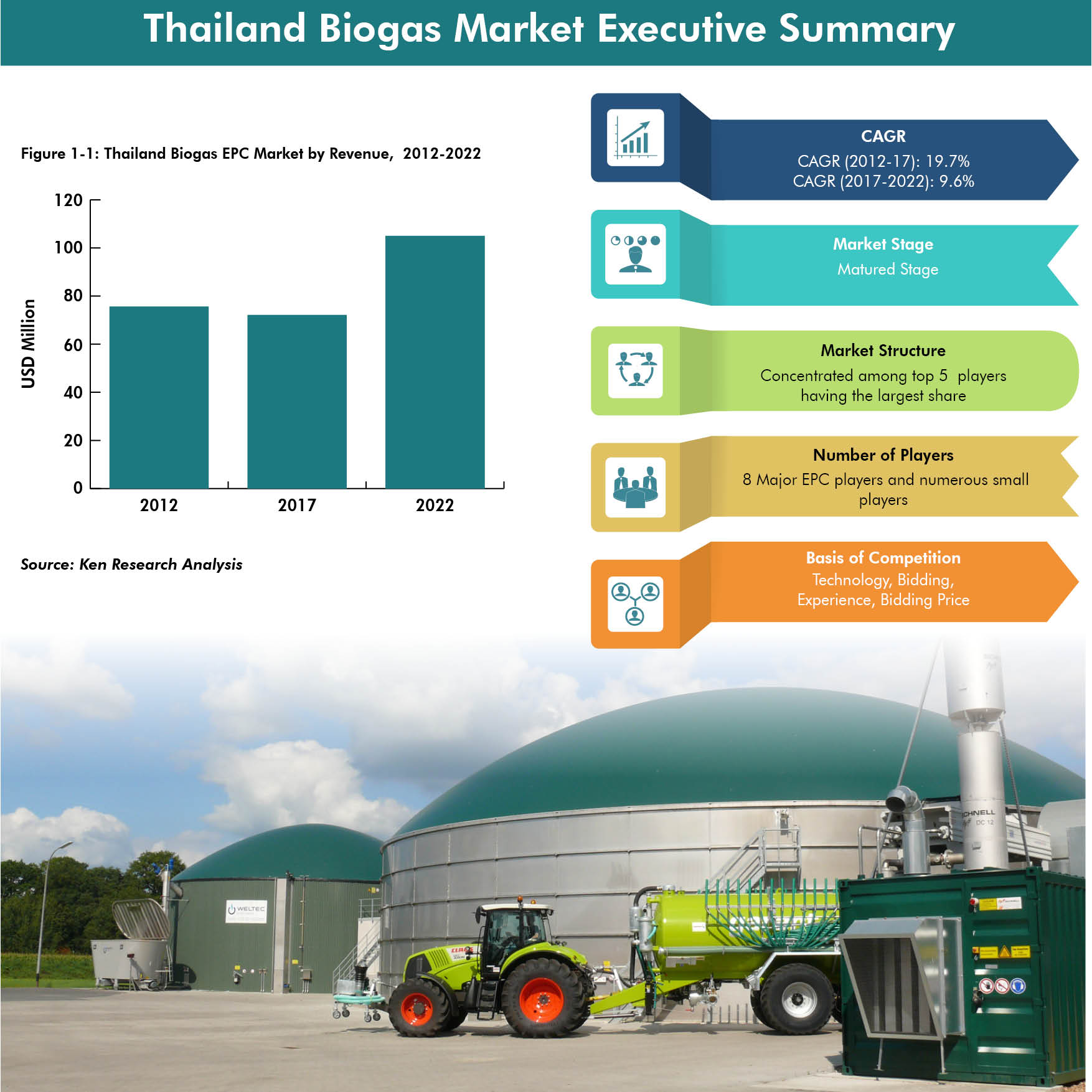 Thailand Biogas And Biomass Market Research Report, Market Analysis