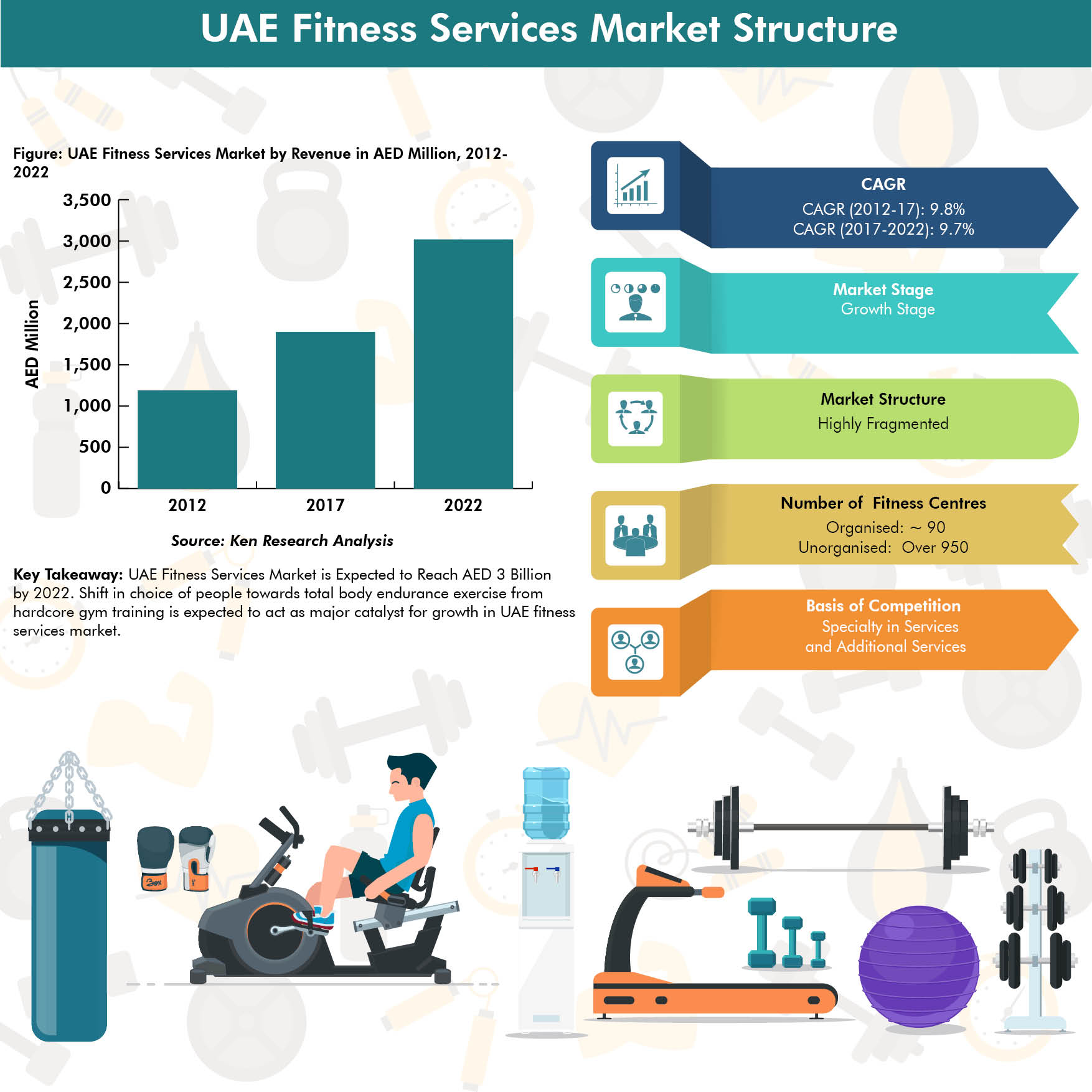 UAE Fitness Services Market Infographic