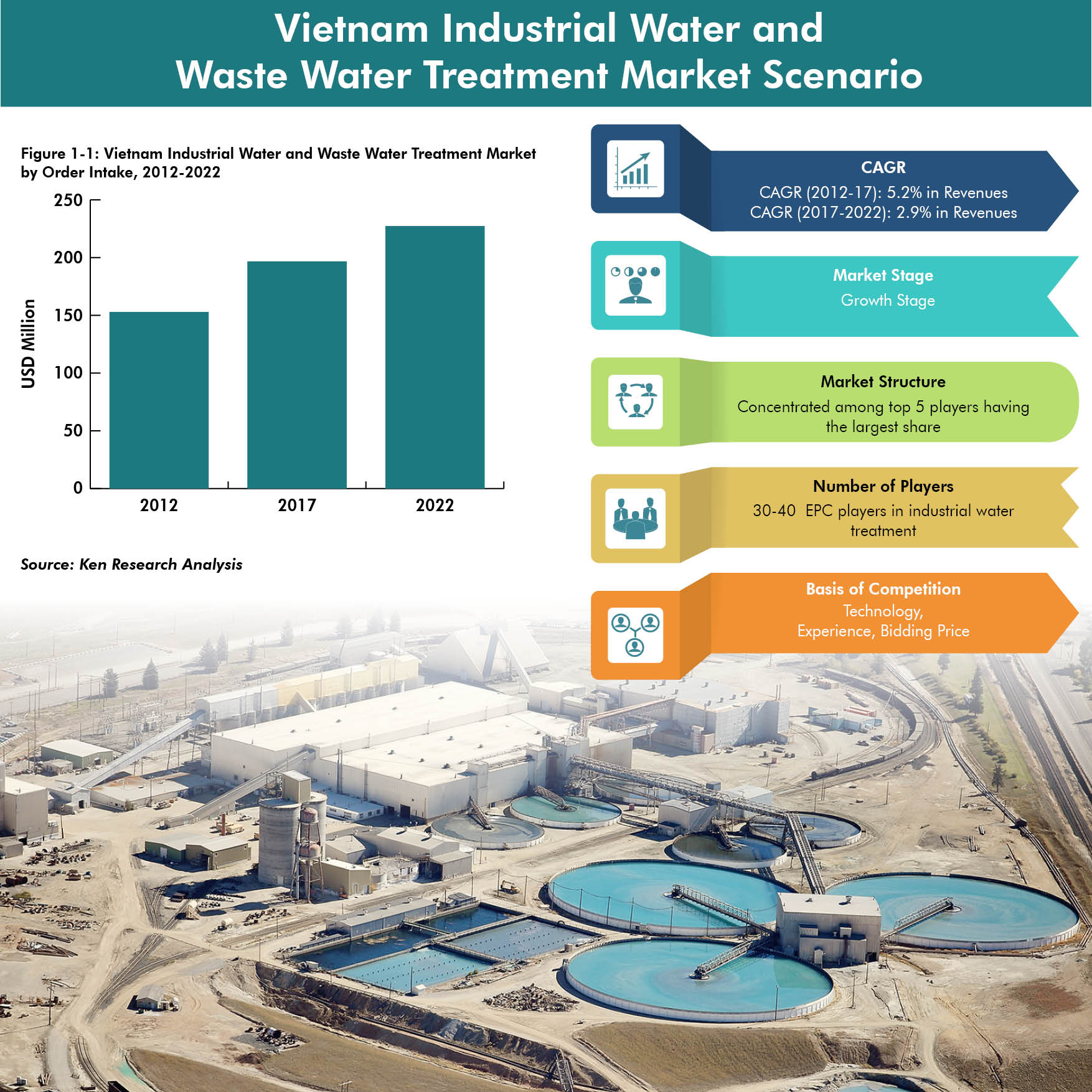 Vietnam Industrial Water and waste water Treatment Market