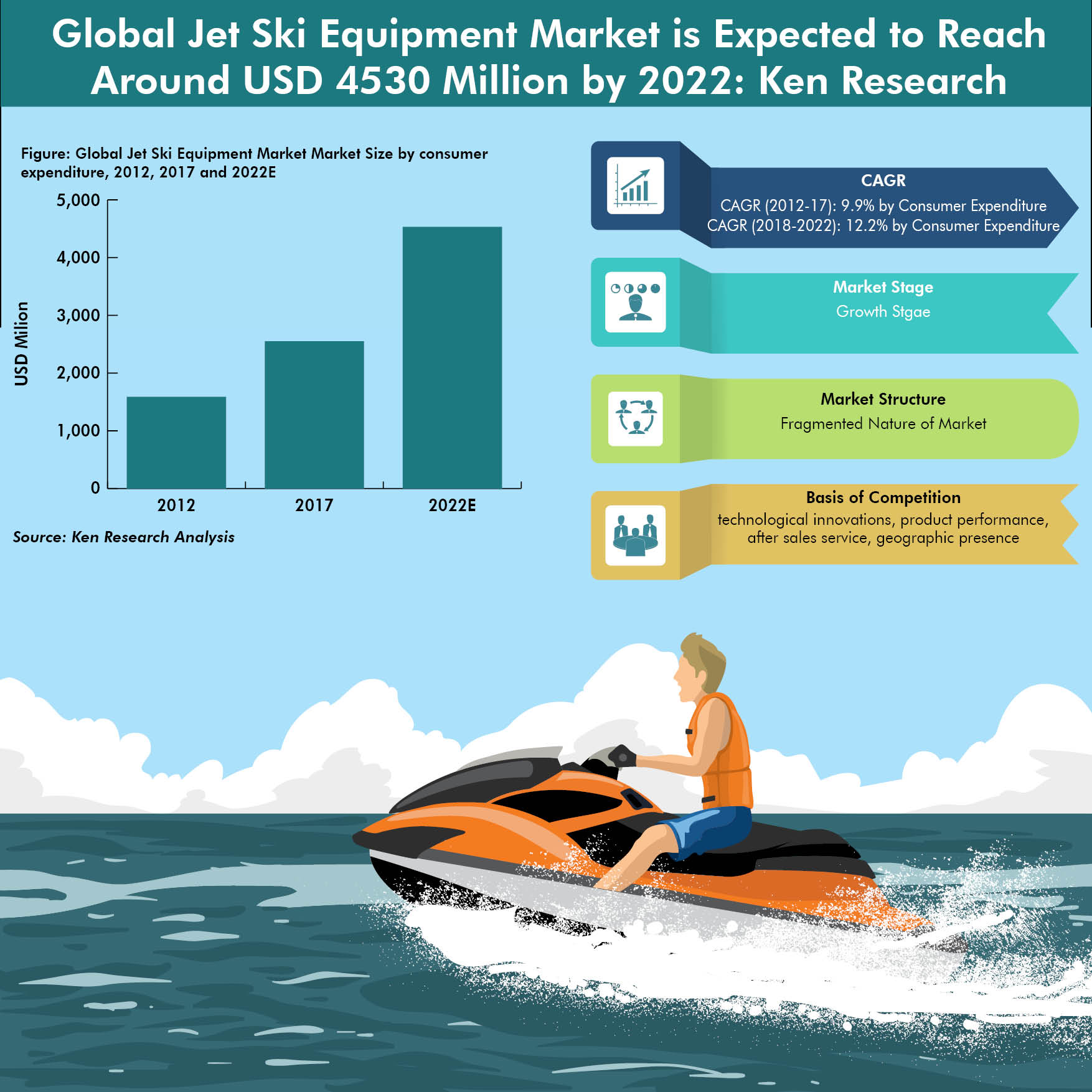 Global Jet Ski Equipment Market Infographic
