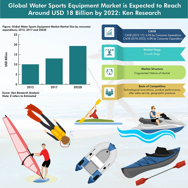 Global Water Sports Equipment Market Infographic