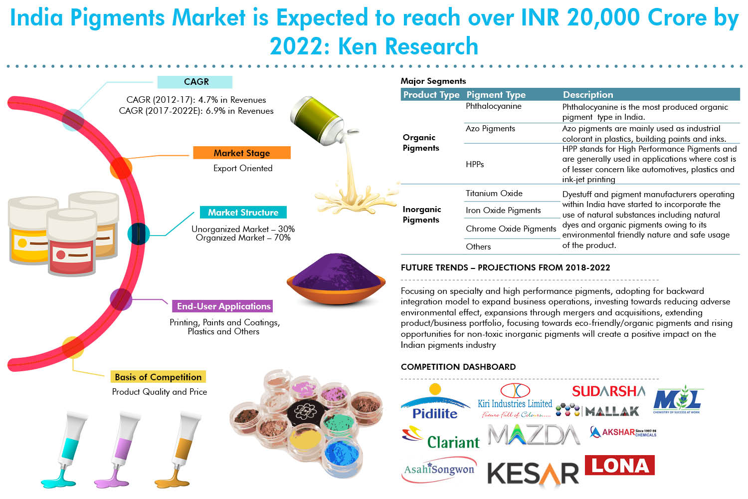 India Pigments Industry, Organic Pigment Market India ...