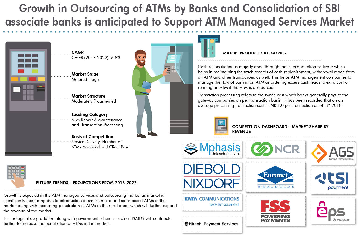 India ATM Managed Services Market