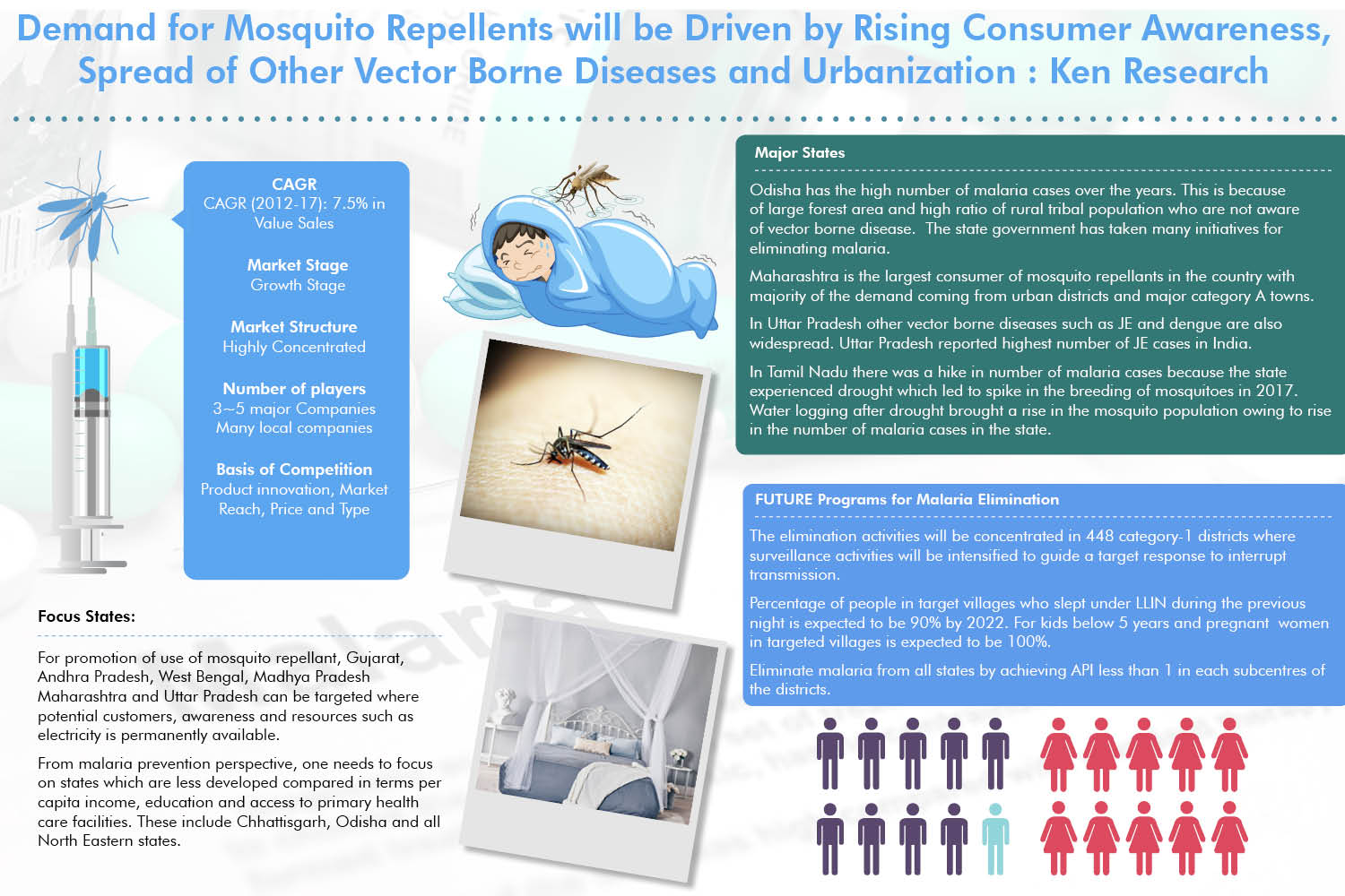 Structural Changes in Malaria