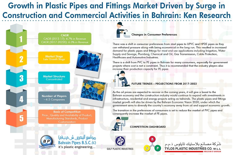 Bahrain Plastic Pipes and Fittings Market