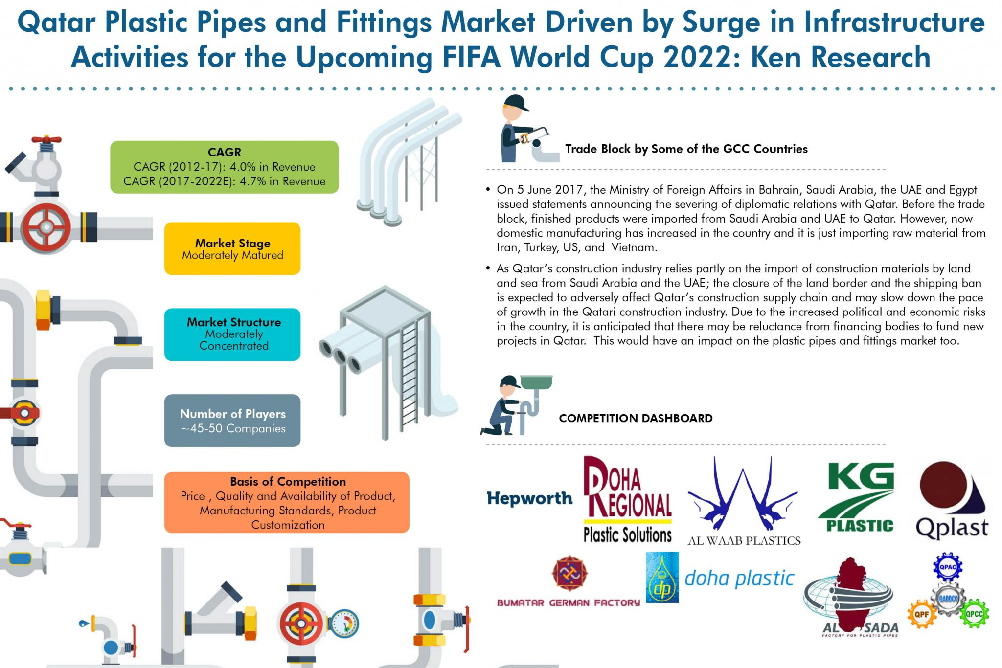 Qatar Plastic Pipes and Fittings Market