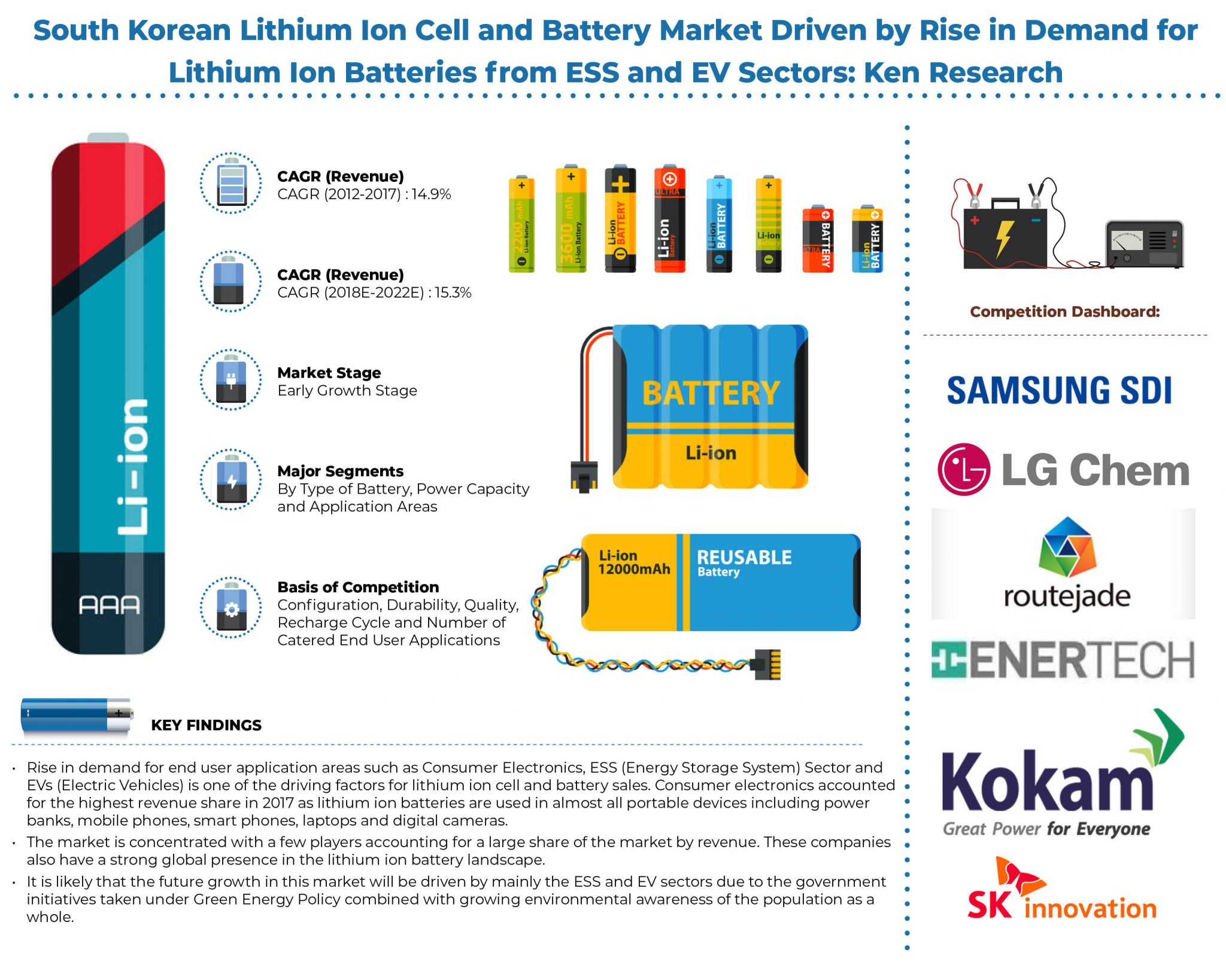 South Korean Lithium Ion Cell and Battery Market