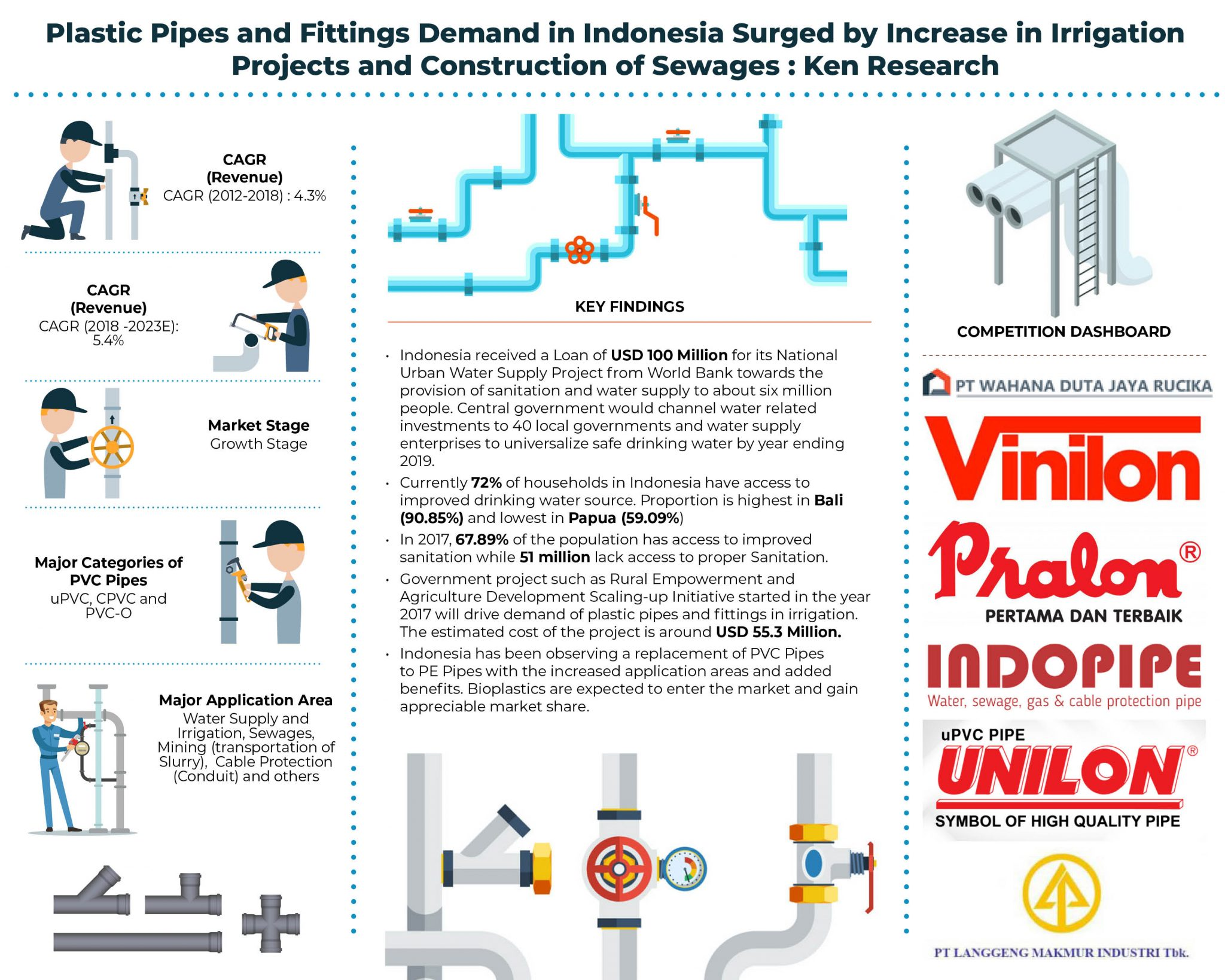 Indonesia Plastic Pipes and Fittings Market