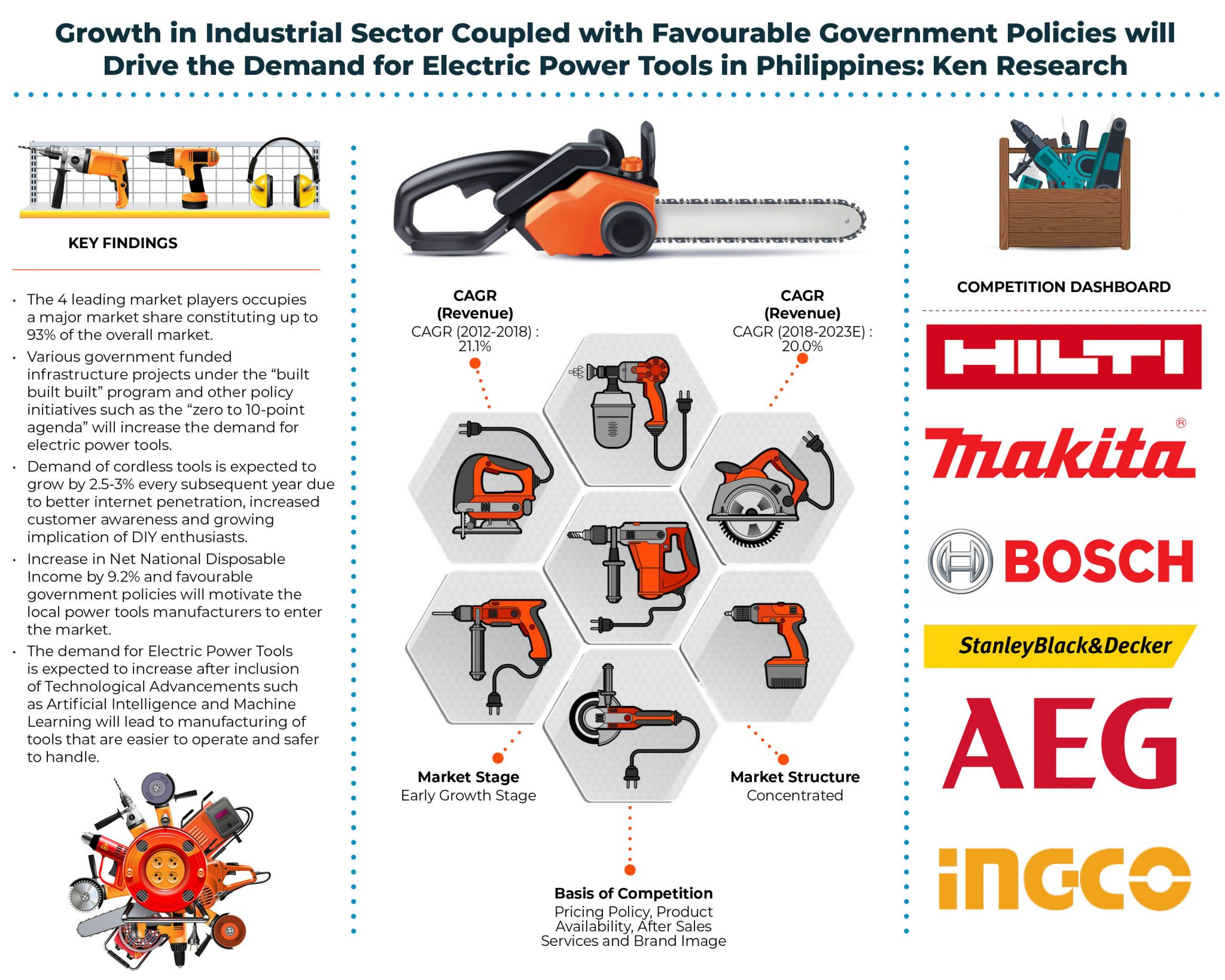 Philippines Power Tools Market