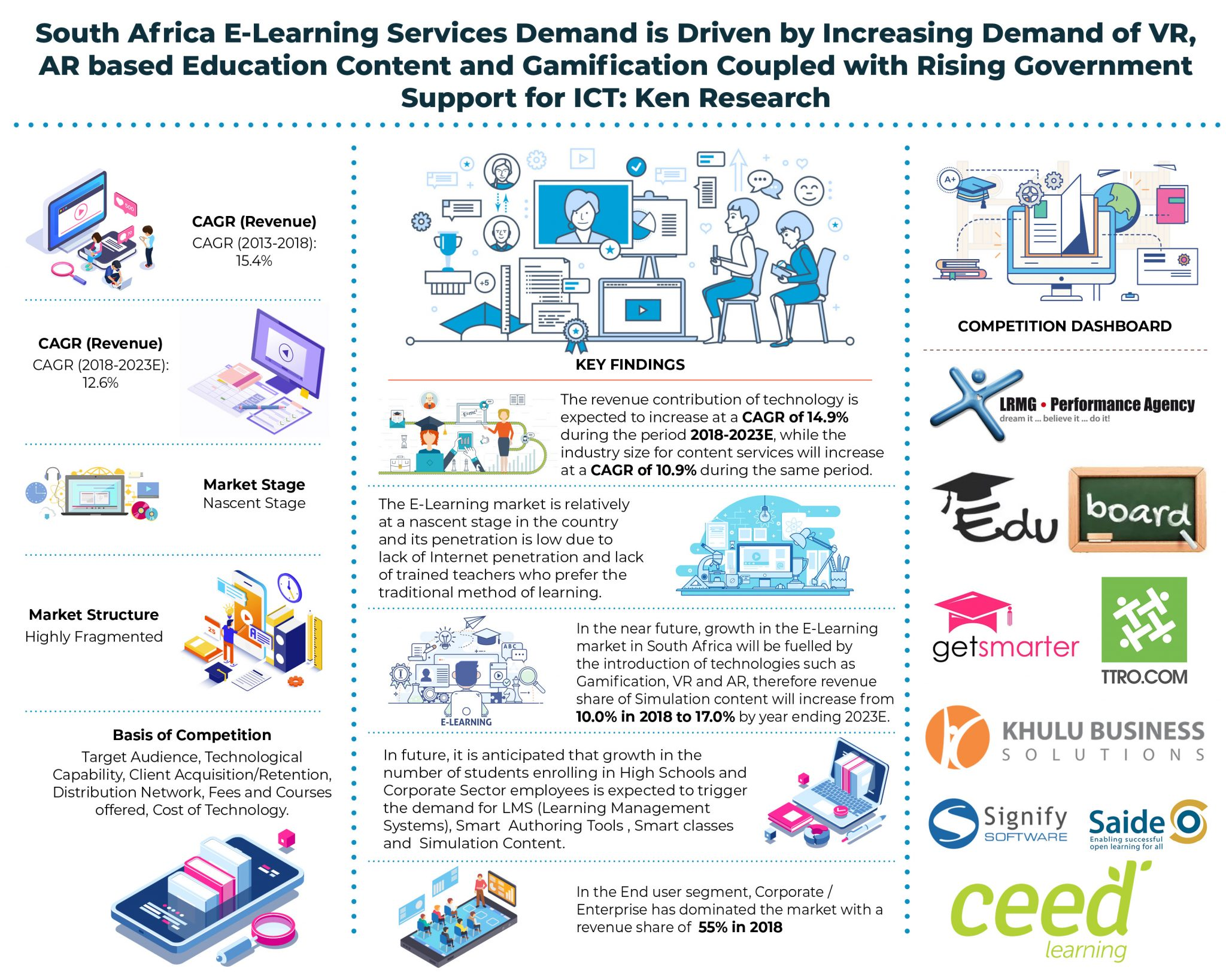 South Africa E-Learning Market