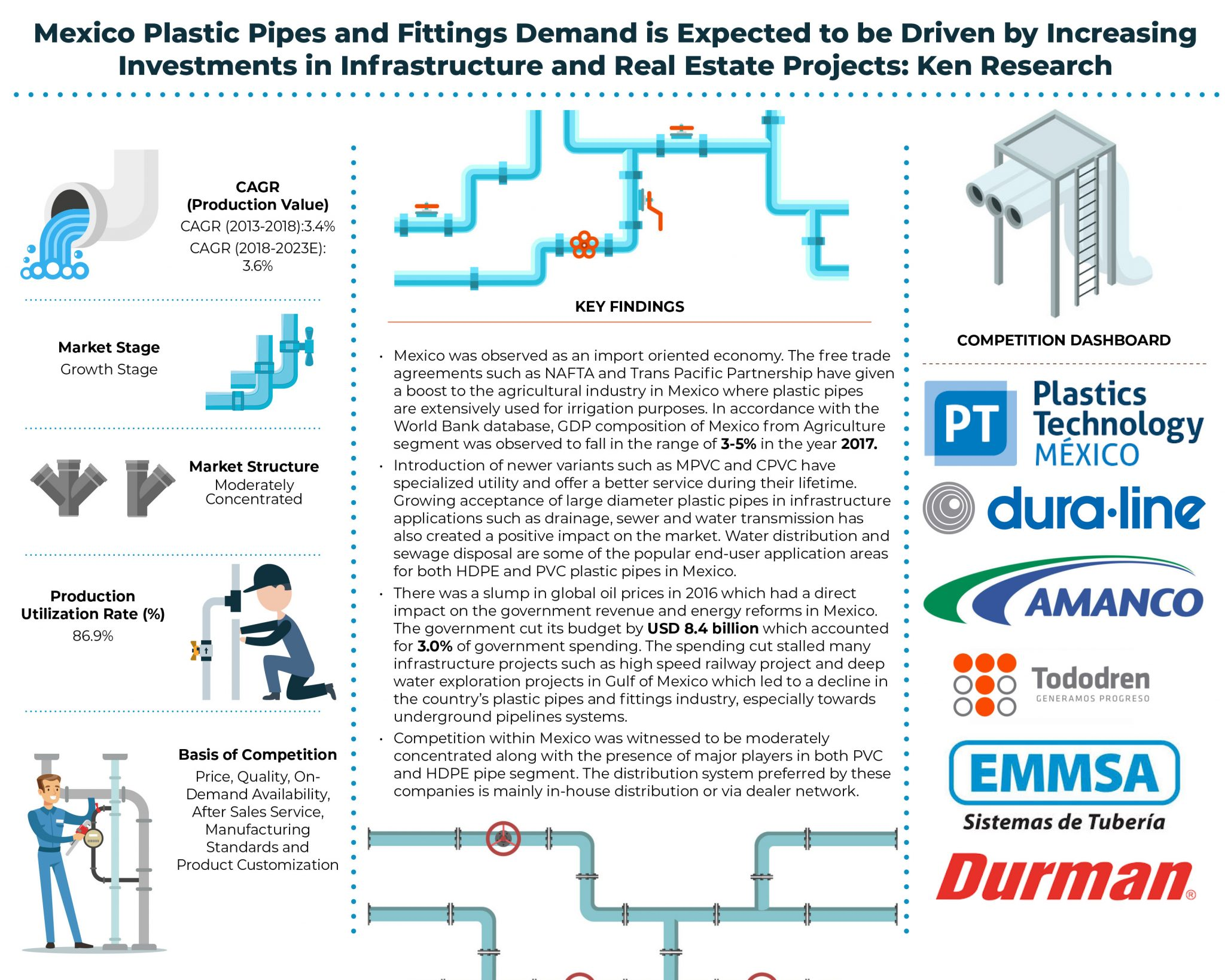 Mexico Plastic Pipes and Fittings Market