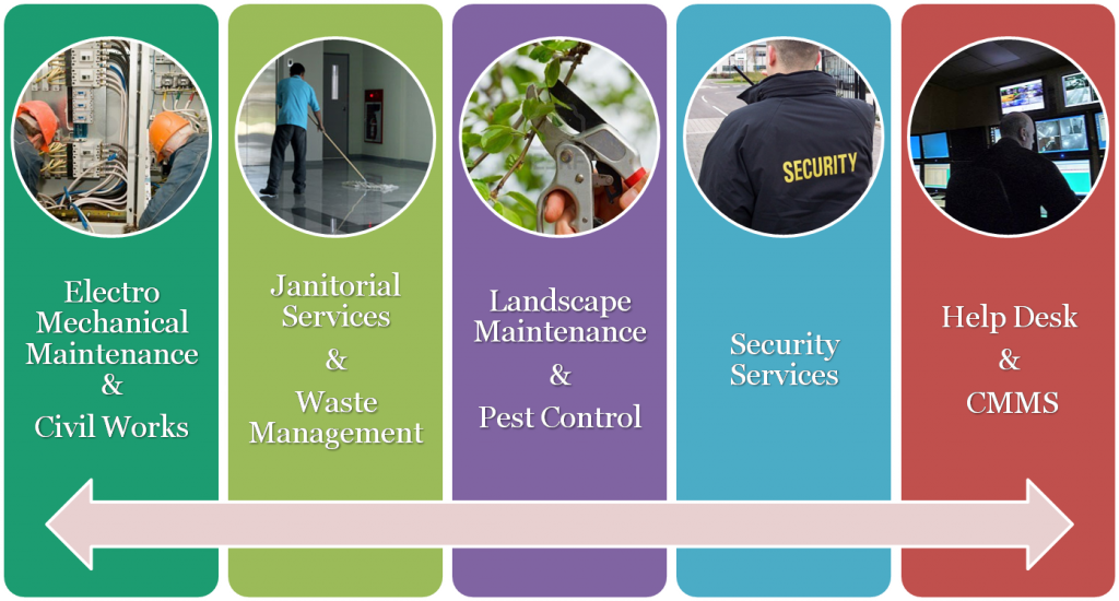 Image result for hard services in facility management
