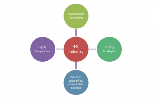 Africa and Middle East 4G Sector