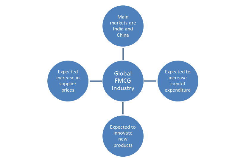 marketing plan for fmcg product industry in bangladesh Fast moving consumer goods november 2010 ―fmcg industry shows 3-times growth in 10 yrs,‖ money control  products fmcg players now often.