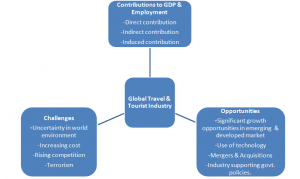 research papers tourism industry