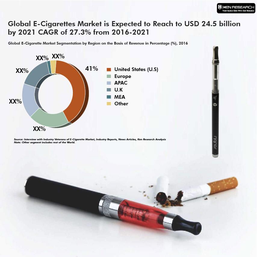 Latest Global E-Cigarette Market Report