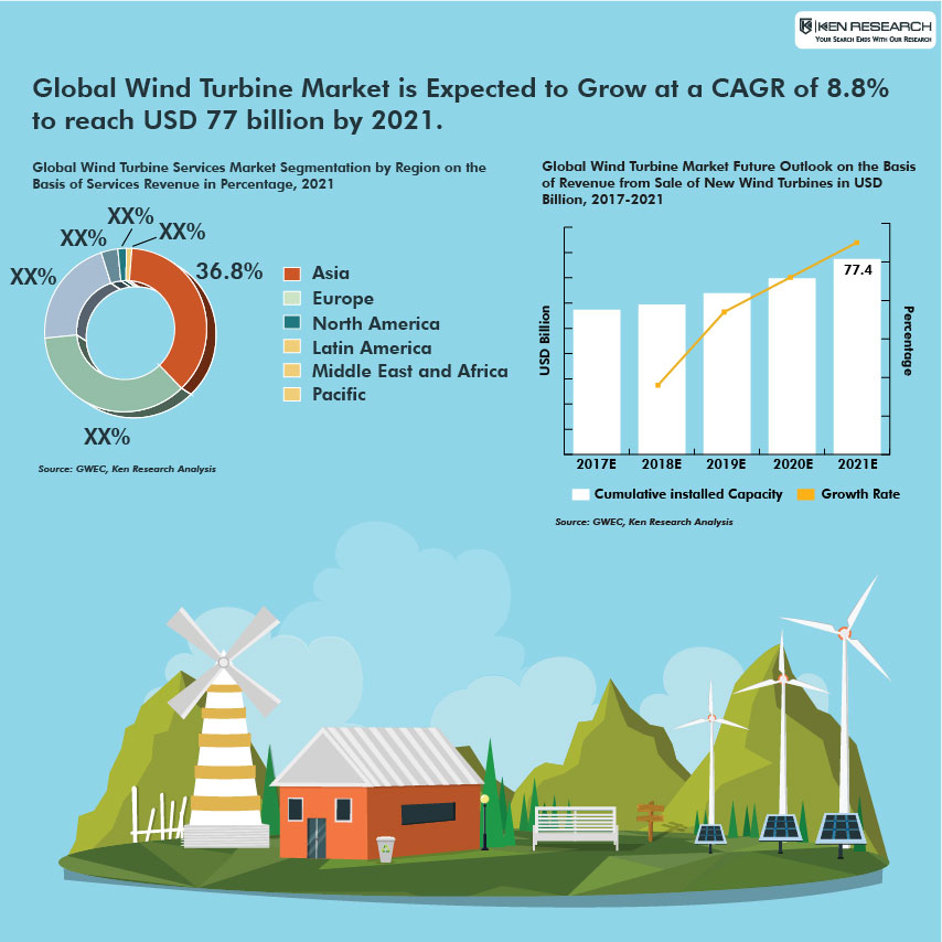 Challenges Wind Turbine Industry Amp Revenue From Wind