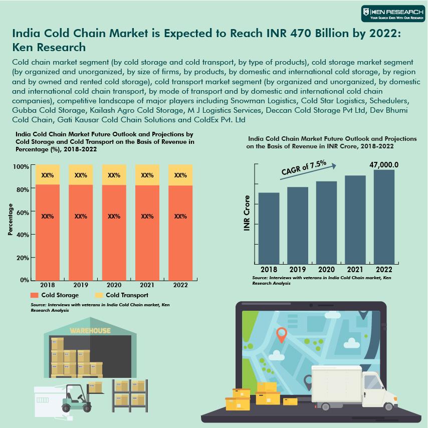 India Cold Chain Market Research  sc 1 st  Ken Research & India Cold Chain Cold Chain Logistics India Potato Storage India ...