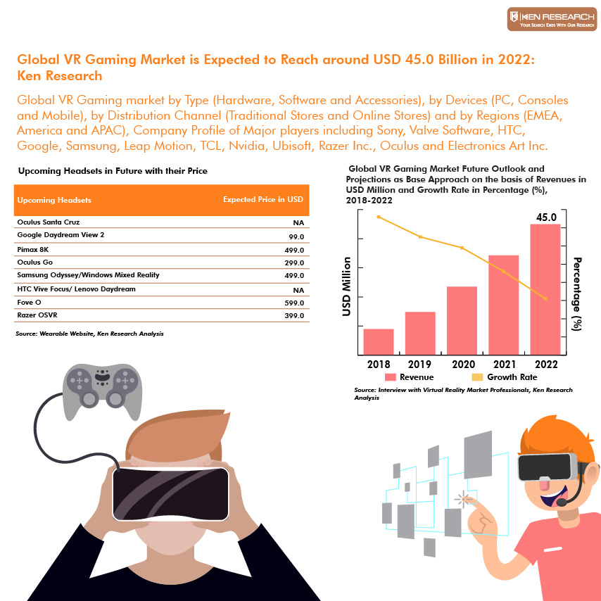 3d technology market is expected to 3d display or three dimensional display provides three dimensional visualization and displays images with depth perception however, to get a better depth experience, the images from 3d display should be viewed with special 3d glasses 3d display is an emerging technology and adopted increasingly for various applications such as gaming, video, education, photography and defence among others.