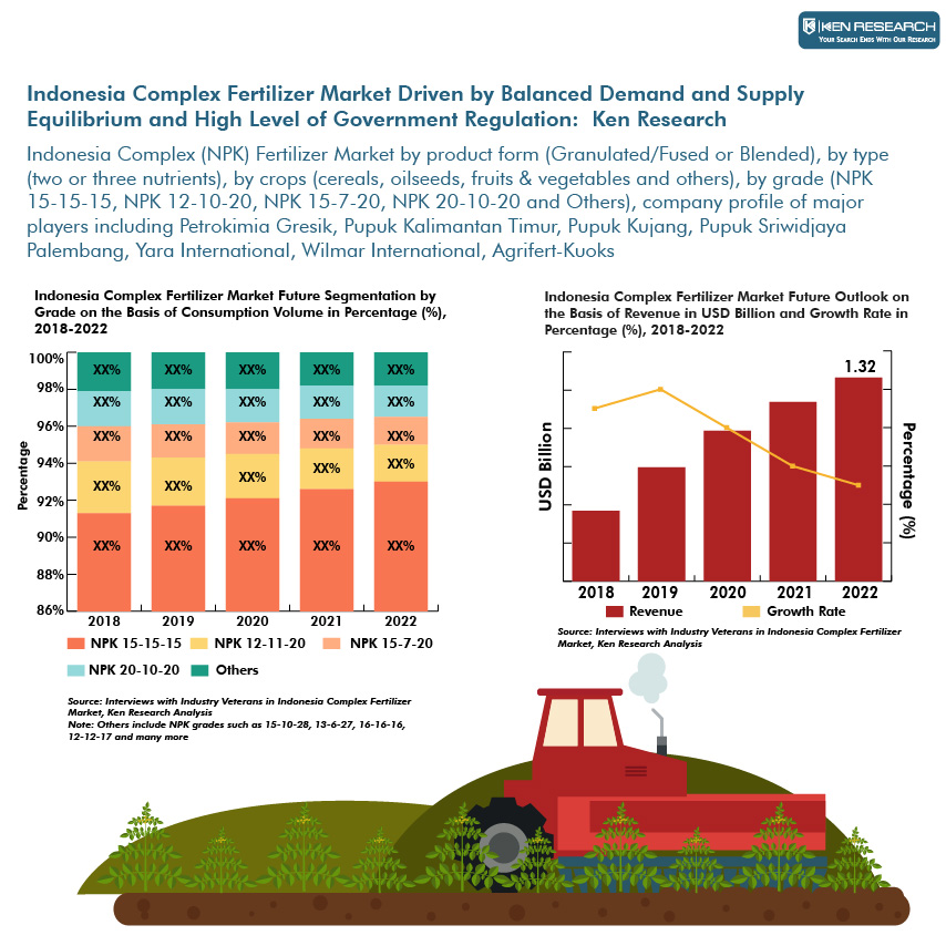 Indonesia complex fertilizer market indonesia complex fertilizer indonesia complex fertilizer market research report ccuart Image collections
