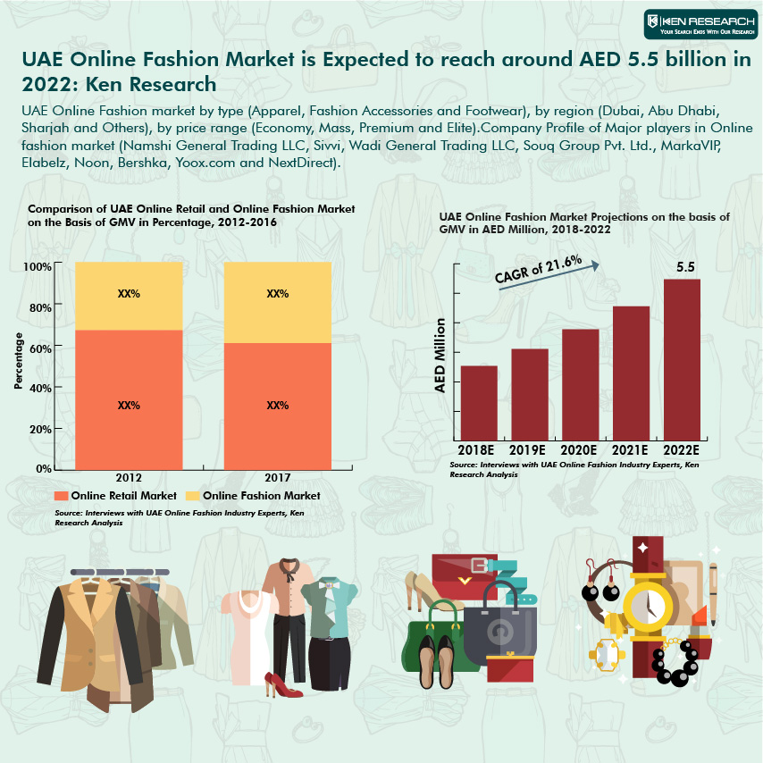 Furniture Industry Report: UAE Online Value Chain, Online Cash Back Offers UAE