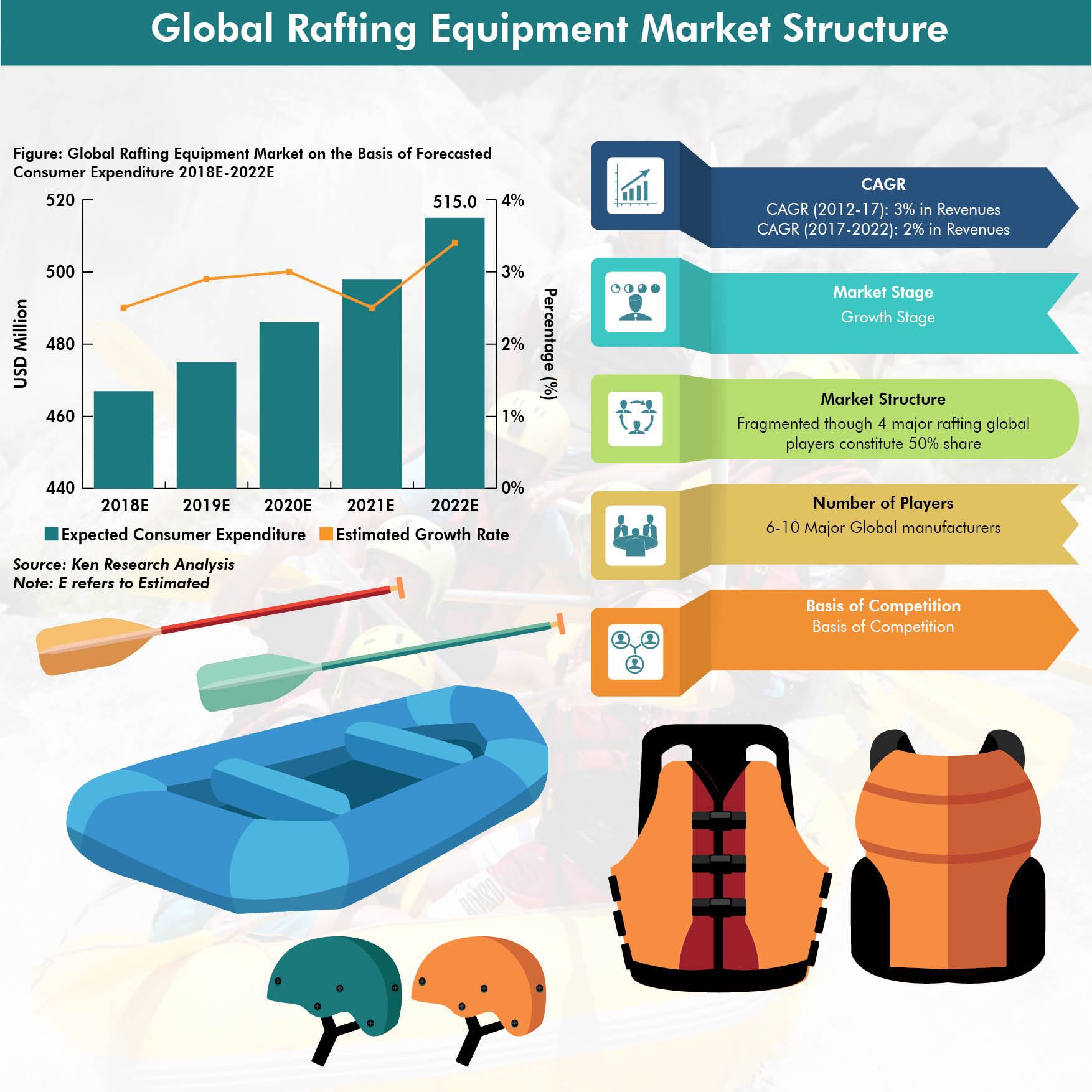 electron beam curing equipment diagram water sports equipment market, rafting market global ... river rafting equipment diagram #6