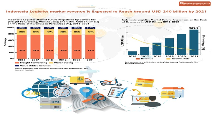 Revenue Growth Agility,Freight Forwarding Market Report : Ken research