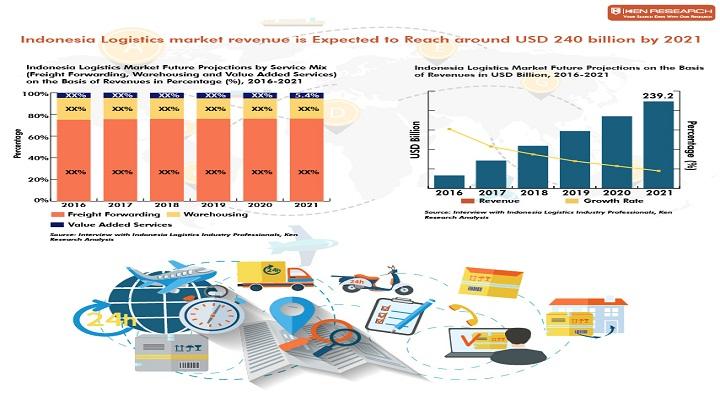 revenue growth agilityfreight forwarding market report