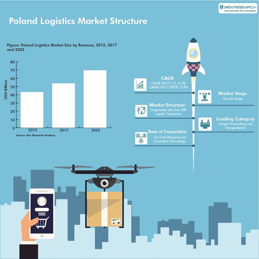 Poland-Logistics-Market-01.jpg