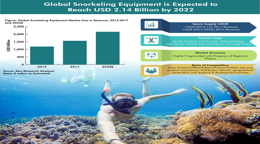 Global-Snorkeling-Equipment-Market.jpg