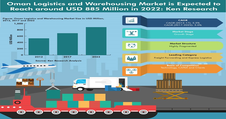 Air Freight Market Oman, Flow Corridor Logistics Oman
